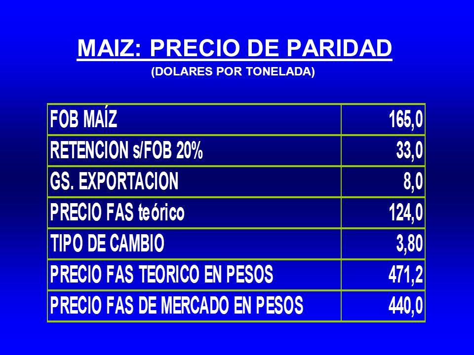 MAIZ: PRECIO DE PARIDAD (DOLARES POR TONELADA)