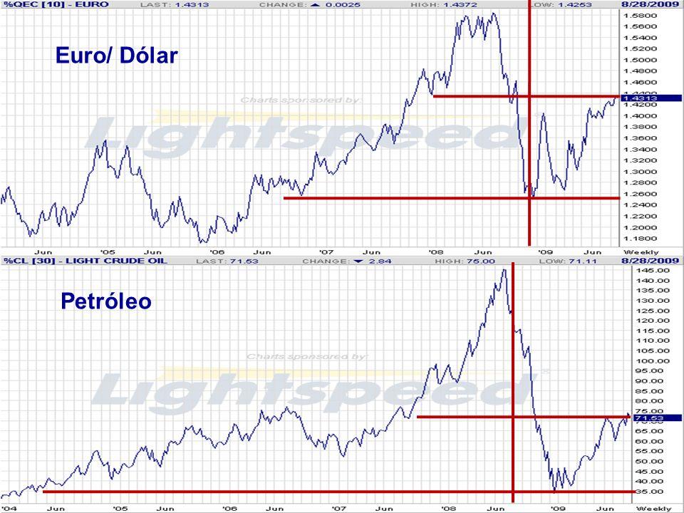 Petróleo Euro/ Dólar