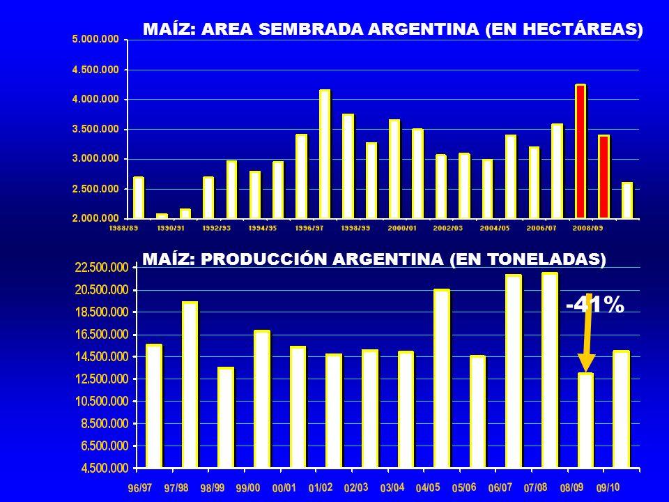 MAÍZ: PRODUCCIÓN ARGENTINA (EN TONELADAS) MAÍZ: AREA SEMBRADA ARGENTINA (EN HECTÁREAS) -41%