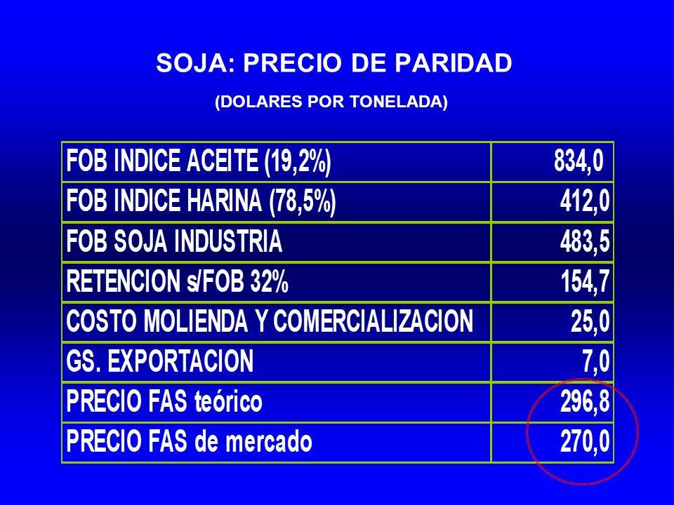 SOJA: PRECIO DE PARIDAD (DOLARES POR TONELADA)
