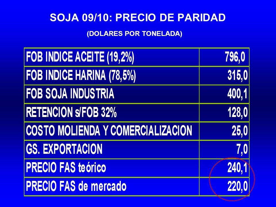 SOJA 09/10: PRECIO DE PARIDAD (DOLARES POR TONELADA)
