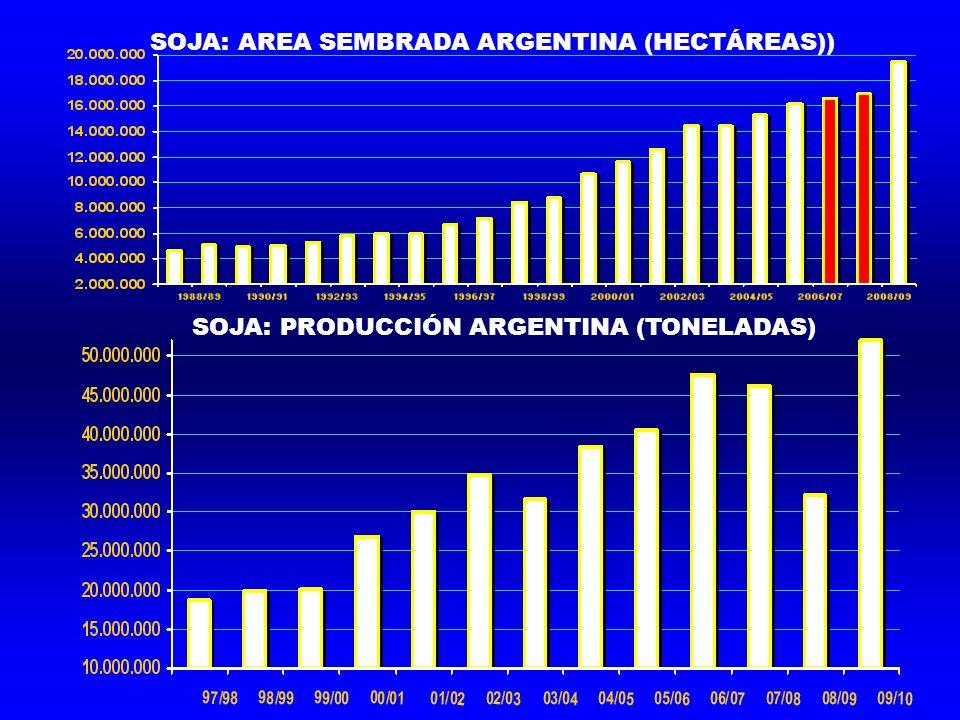 SOJA: PRODUCCIÓN ARGENTINA (TONELADAS) SOJA: AREA SEMBRADA ARGENTINA (HECTÁREAS))