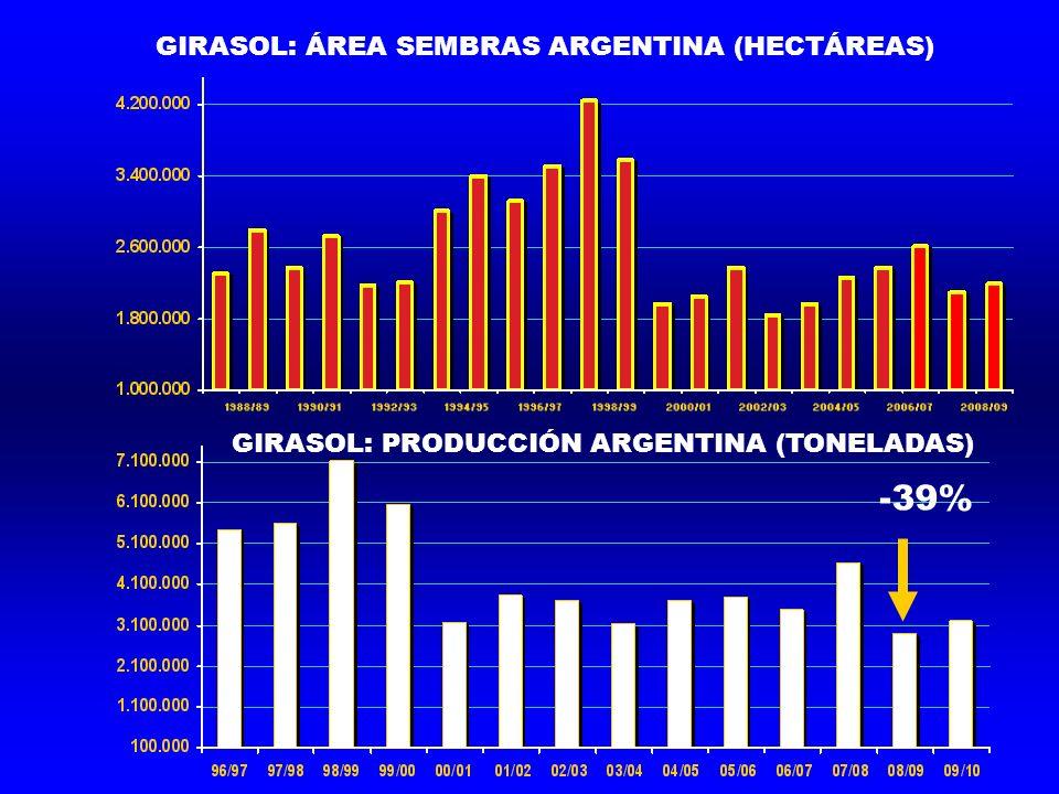 GIRASOL: PRODUCCIÓN ARGENTINA (TONELADAS) GIRASOL: ÁREA SEMBRAS ARGENTINA (HECTÁREAS) -39%