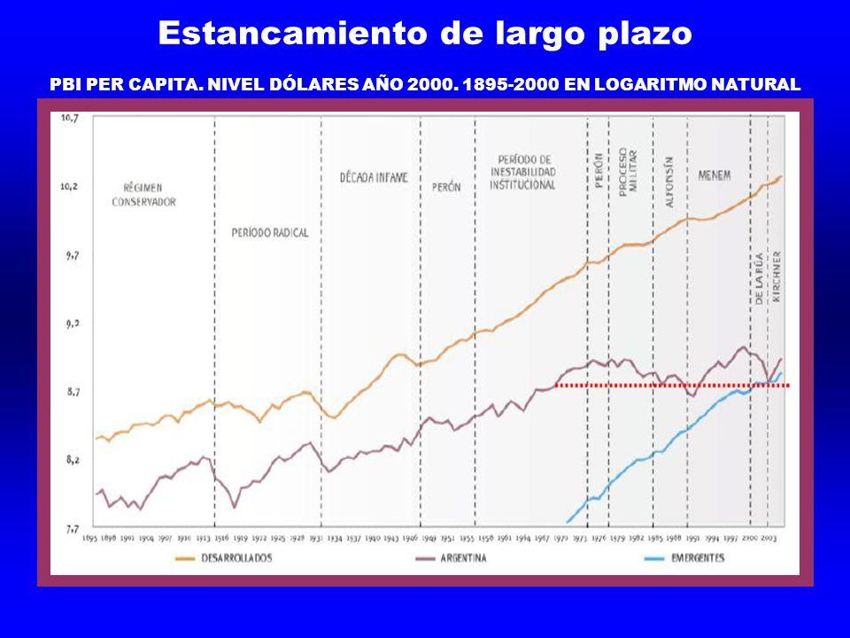 Estancamiento de largo plazo PBI PER CAPITA. NIVEL DÓLARES AÑO 2000. 1895-2000 EN LOGARITMO NATURAL