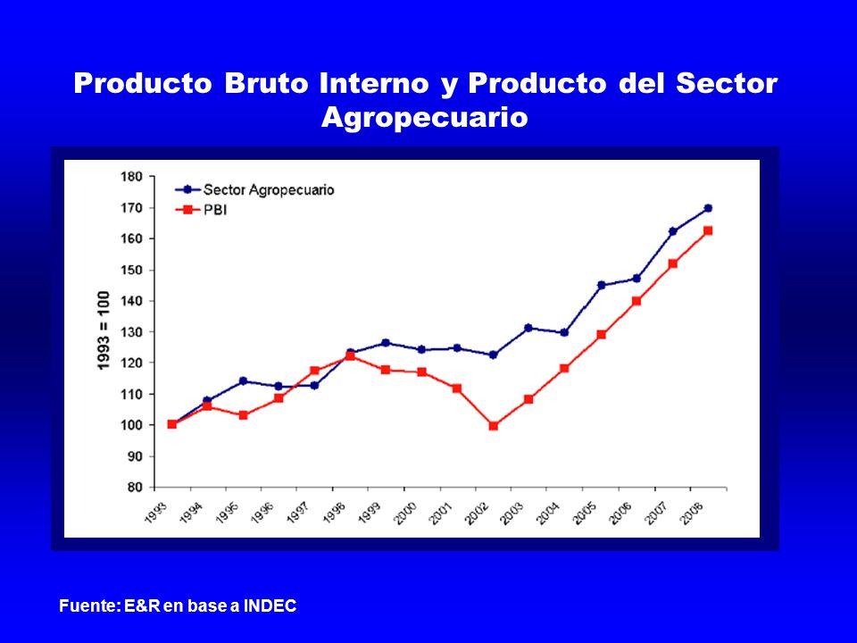 Producto Bruto Interno y Producto del Sector Agropecuario Fuente: E&R en base a INDEC