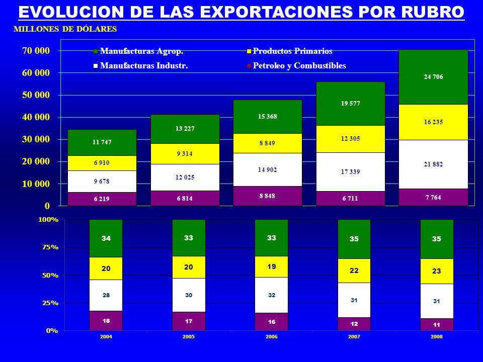 EVOLUCION DE LAS EXPORTACIONES POR RUBRO