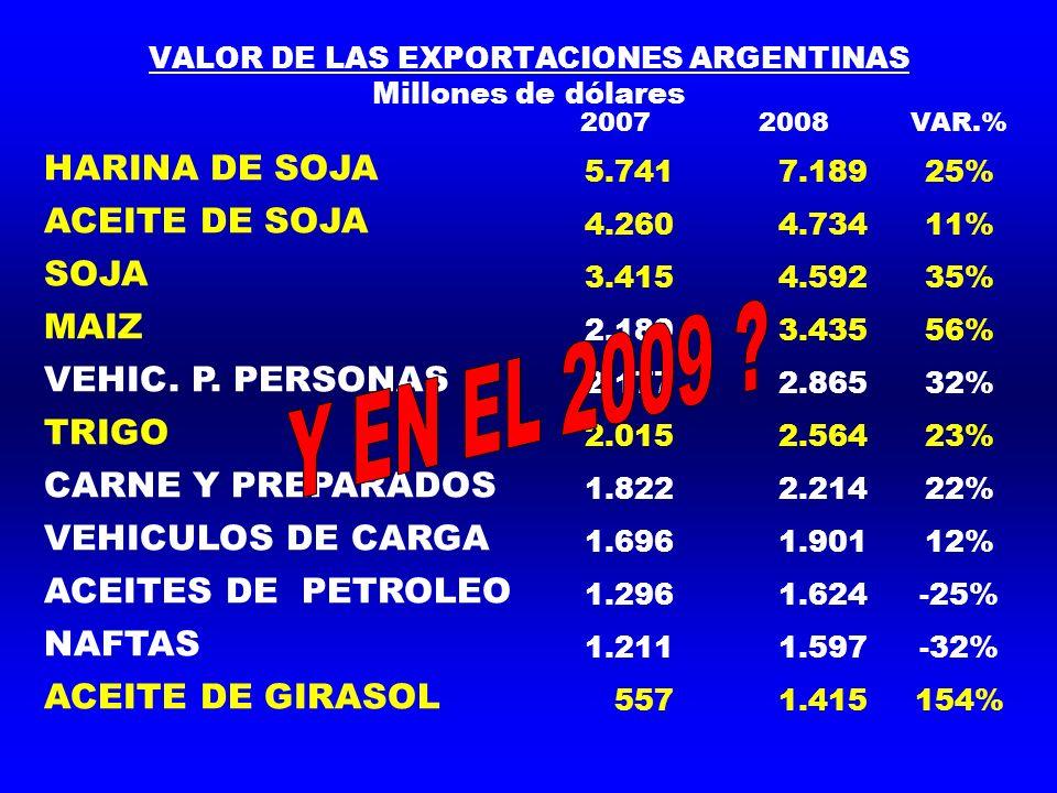 VALOR DE LAS EXPORTACIONES ARGENTINAS Millones de dólares 20072008VAR.% HARINA DE SOJA 5.741 7.18925% ACEITE DE SOJA 4.260 4.73411% SOJA 3.415 4.59235