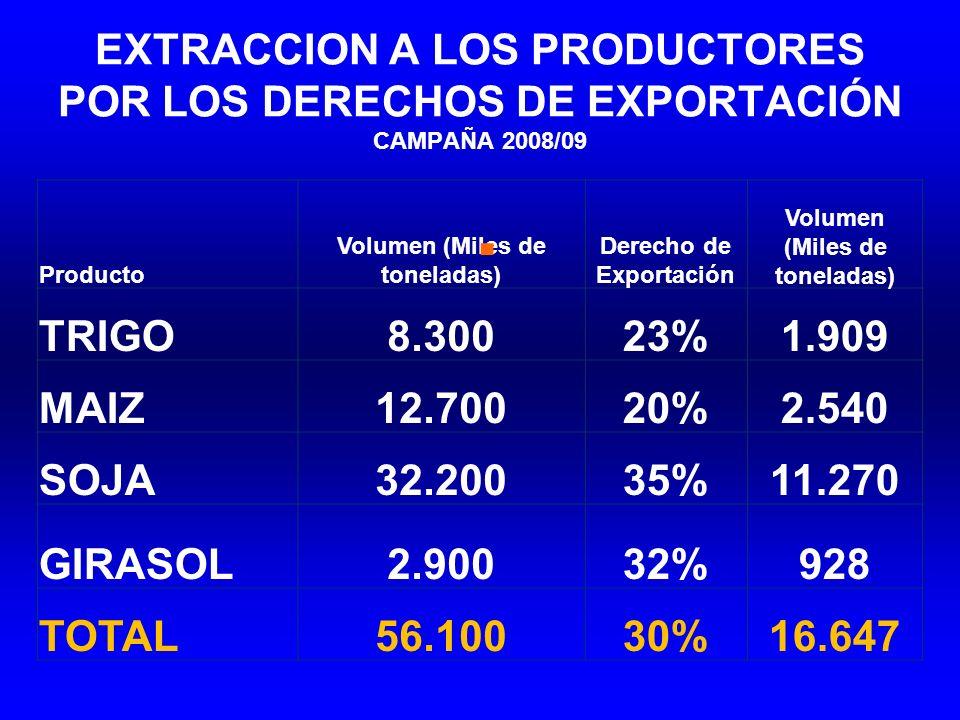 EXTRACCION A LOS PRODUCTORES POR LOS DERECHOS DE EXPORTACIÓN CAMPAÑA 2008/09 Producto Volumen (Miles de toneladas) Derecho de Exportación Volumen (Mil
