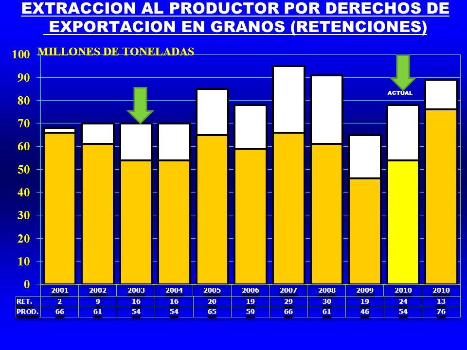 EXTRACCION AL PRODUCTOR POR DERECHOS DE EXPORTACION EN GRANOS (RETENCIONES)