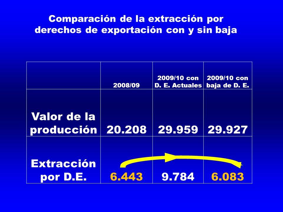 Comparación de la extracción por derechos de exportación con y sin baja 2008/09 2009/10 con D. E. Actuales 2009/10 con baja de D. E. Valor de la produ