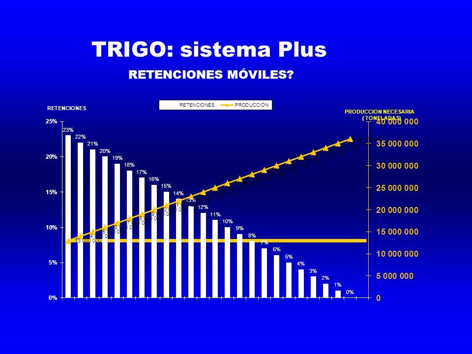 TRIGO: sistema Plus RETENCIONES MÓVILES? PRODUCCION NECESARIA ( TONELADAS) RETENCIONES
