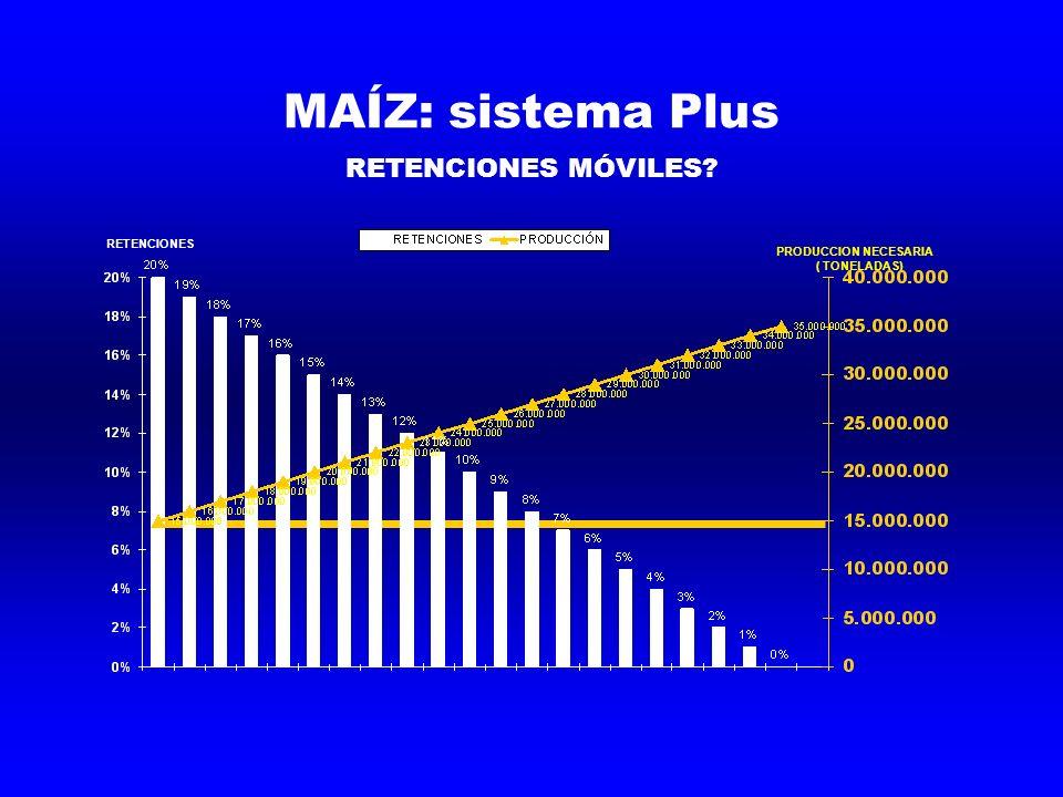 MAÍZ: sistema Plus RETENCIONES MÓVILES? PRODUCCION NECESARIA ( TONELADAS) RETENCIONES