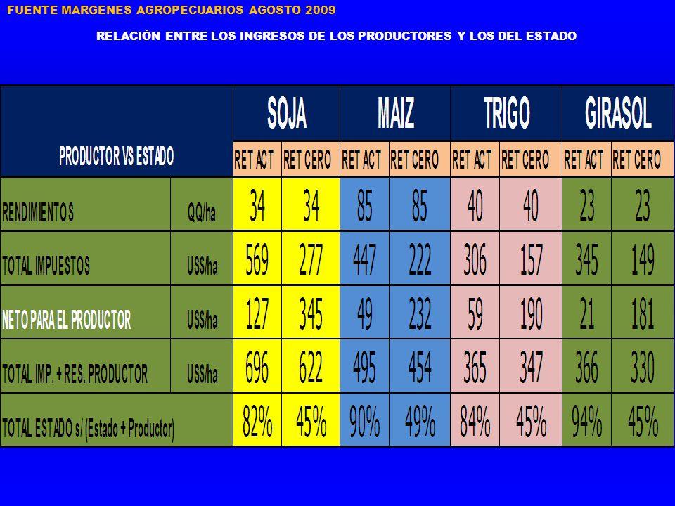 RELACIÓN ENTRE LOS INGRESOS DE LOS PRODUCTORES Y LOS DEL ESTADO FUENTE MARGENES AGROPECUARIOS AGOSTO 2009