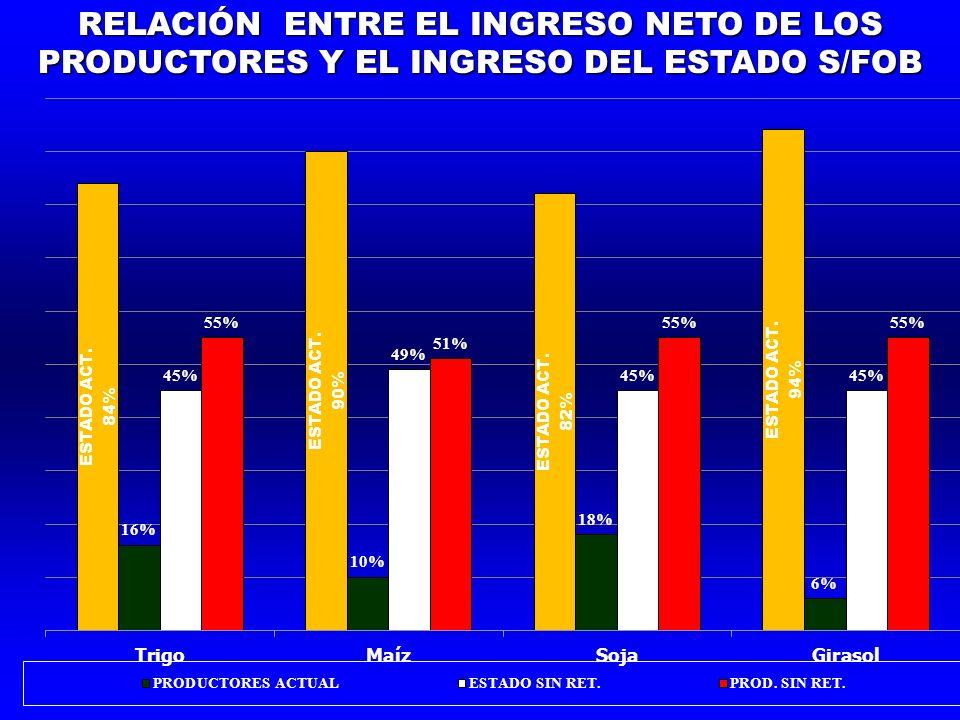 RELACIÓN ENTRE EL INGRESO NETO DE LOS PRODUCTORES Y EL INGRESO DEL ESTADO S/FOB