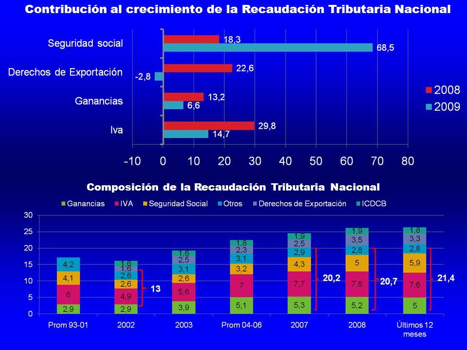 Contribución al crecimiento de la Recaudación Tributaria Nacional Composición de la Recaudación Tributaria Nacional