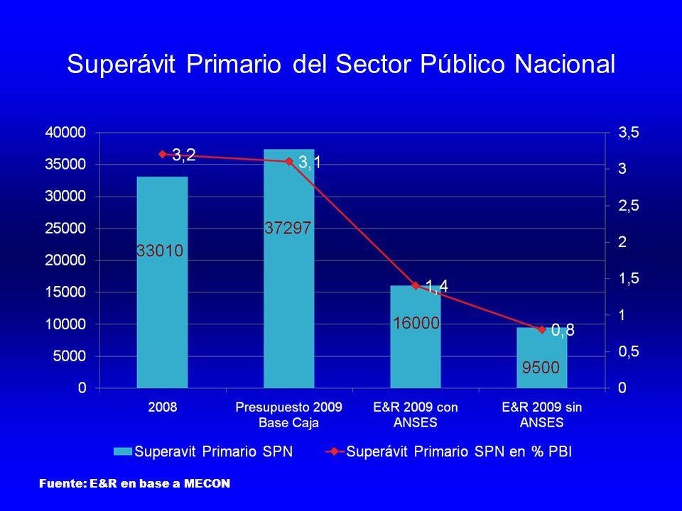Superávit Primario del Sector Público Nacional Fuente: E&R en base a MECON