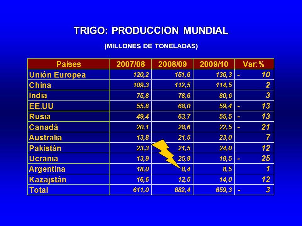 TRIGO: PRODUCCION MUNDIAL (MILLONES DE TONELADAS)