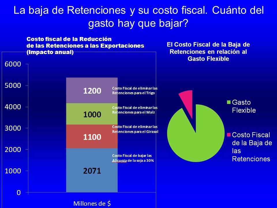 La baja de Retenciones y su costo fiscal. Cuánto del gasto hay que bajar? Costo fiscal de la Reducción de las Retenciones a las Exportaciones (Impacto