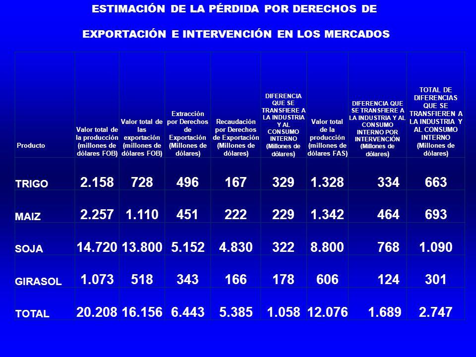 Producto Valor total de la producción (millones de dólares FOB) Valor total de las exportación (millones de dólares FOB) Extracción por Derechos de Ex