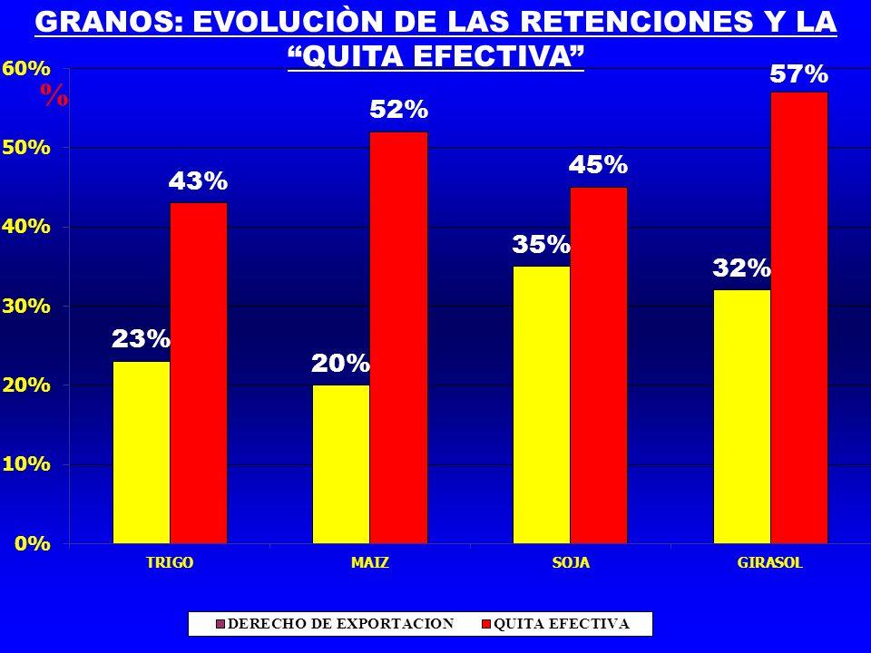 GRANOS: EVOLUCIÒN DE LAS RETENCIONES Y LA QUITA EFECTIVA