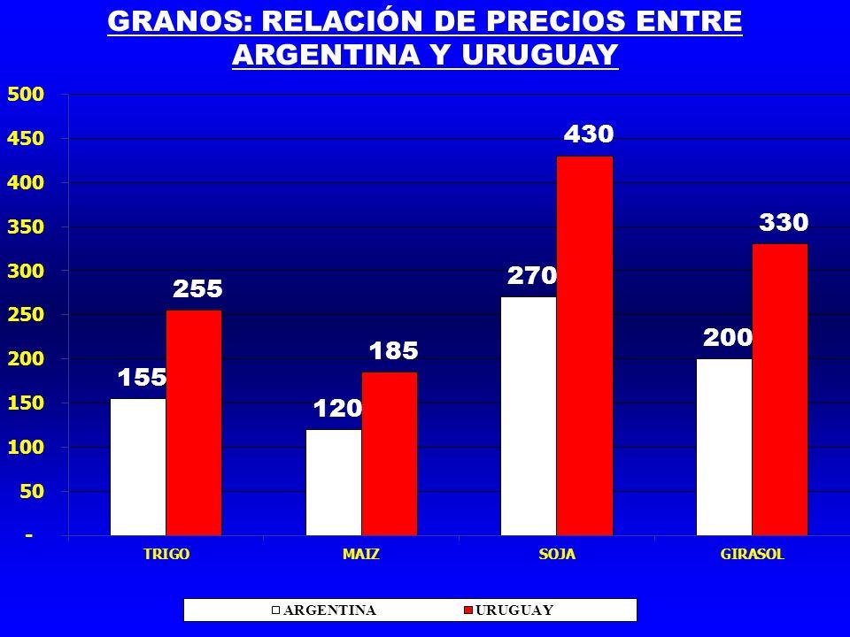 GRANOS: RELACIÓN DE PRECIOS ENTRE ARGENTINA Y URUGUAY