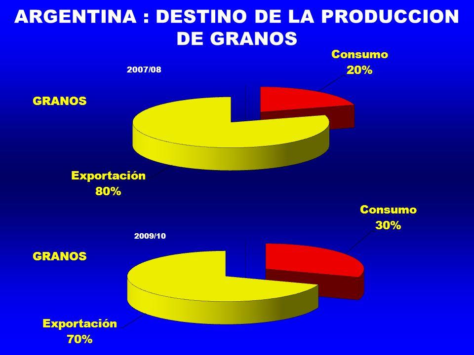 ARGENTINA : DESTINO DE LA PRODUCCION DE GRANOS 2007/08