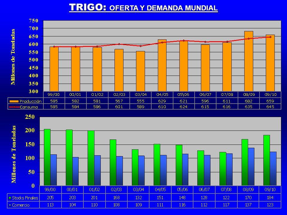 TRIGO: OFERTA Y DEMANDA MUNDIAL