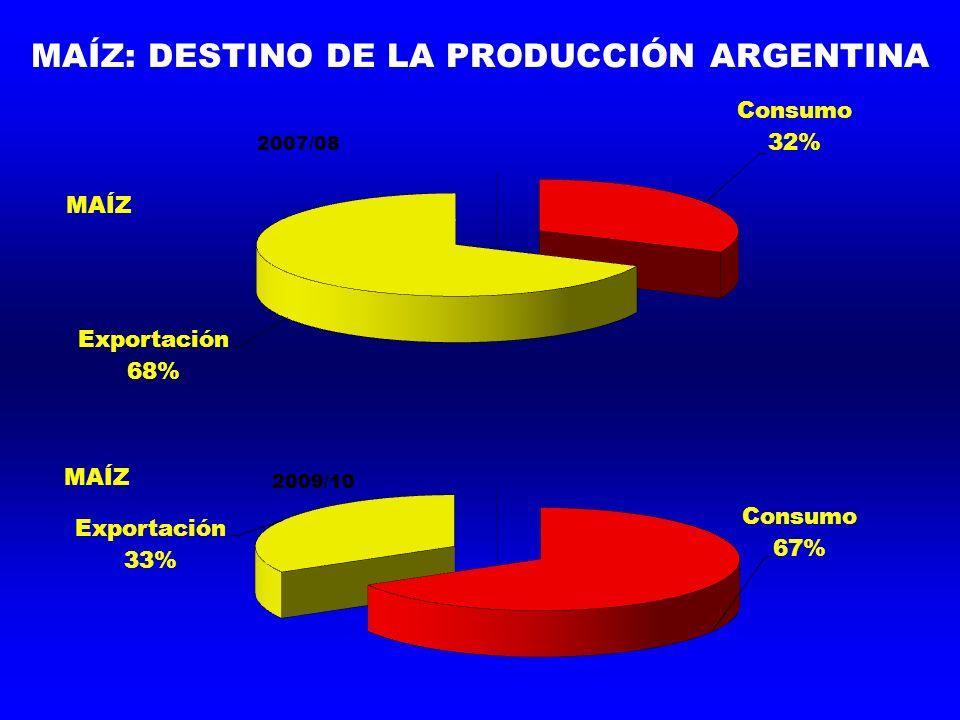 MAÍZ: DESTINO DE LA PRODUCCIÓN ARGENTINA 2007/08