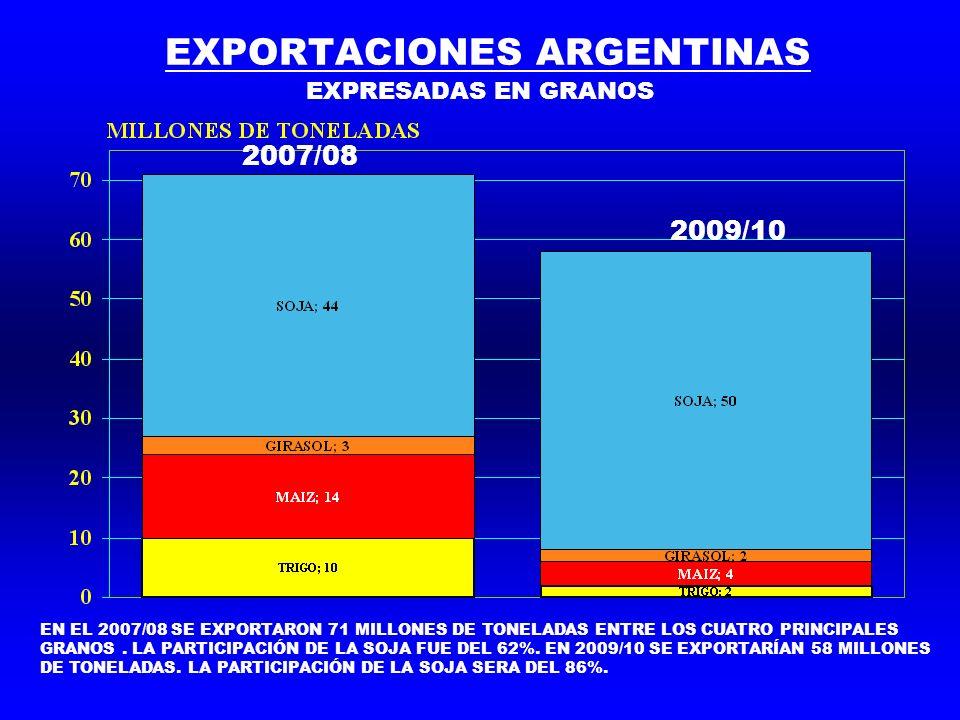 EXPORTACIONES ARGENTINAS EXPRESADAS EN GRANOS EN EL 2007/08 SE EXPORTARON 71 MILLONES DE TONELADAS ENTRE LOS CUATRO PRINCIPALES GRANOS. LA PARTICIPACI