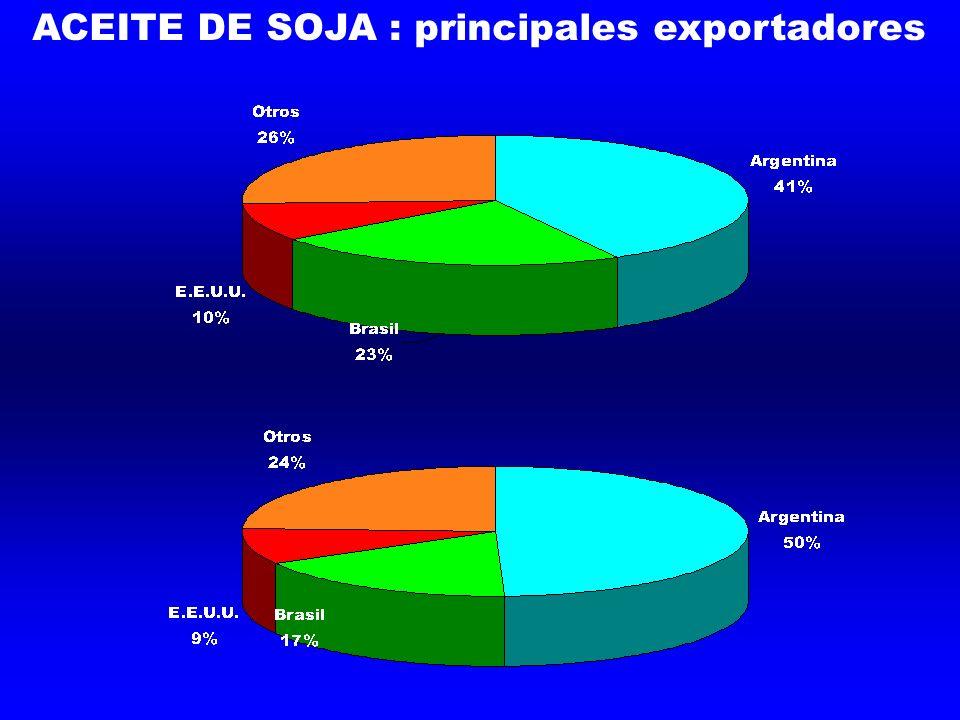 ACEITE DE SOJA : principales exportadores