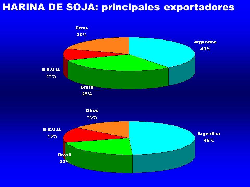 HARINA DE SOJA: principales exportadores