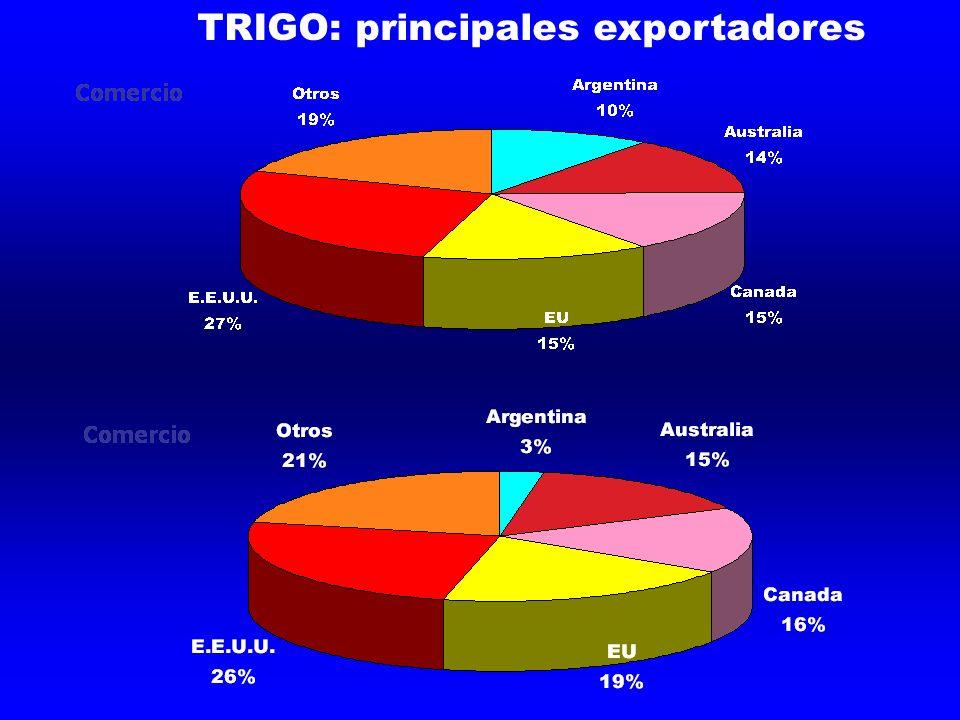 TRIGO: principales exportadores