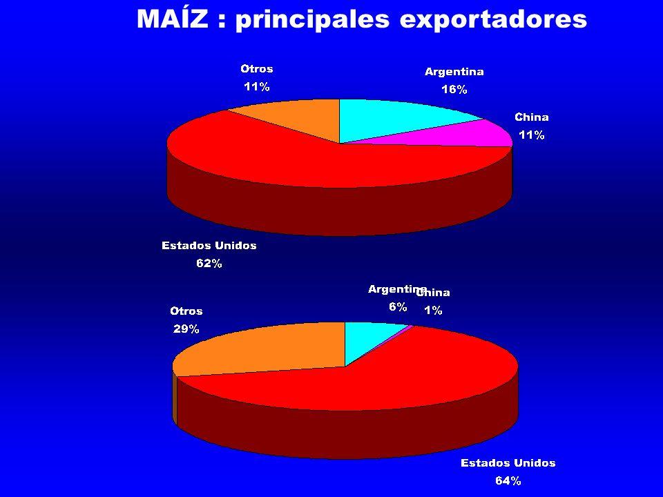 MAÍZ : principales exportadores
