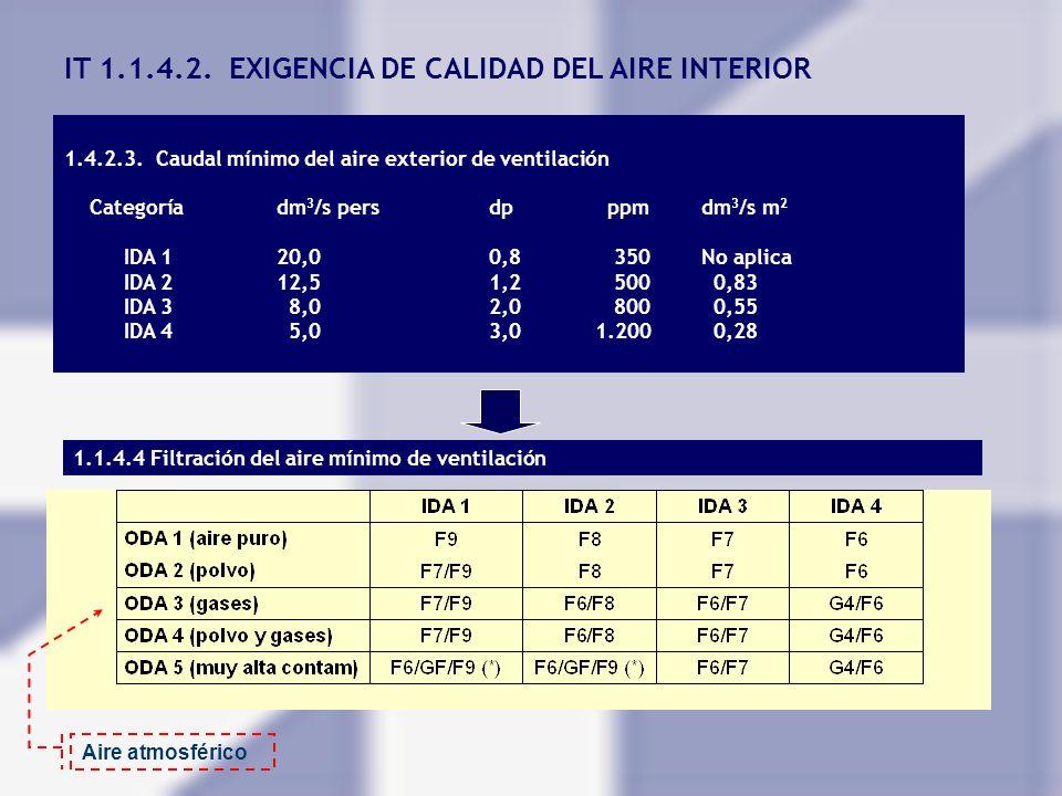 IT 1.1.4.2. EXIGENCIA DE CALIDAD DEL AIRE INTERIOR 1.4.2.3. Caudal mínimo del aire exterior de ventilación Categoríadm 3 /s persdp ppmdm 3 /s m 2 IDA