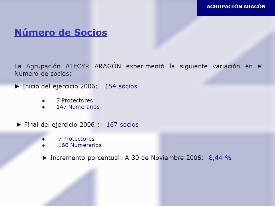 AGRUPACIÓN ARAGÓN Número de Socios La Agrupación ATECYR ARAGÓN experimentó la siguiente variación en el Número de socios: Inicio del ejercicio 2006: 1