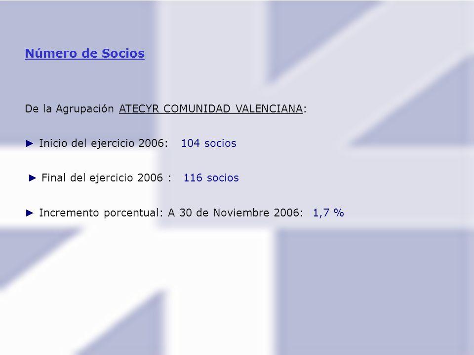 Número de Socios De la Agrupación ATECYR COMUNIDAD VALENCIANA: Inicio del ejercicio 2006: 104 socios Final del ejercicio 2006 : 116 socios Incremento