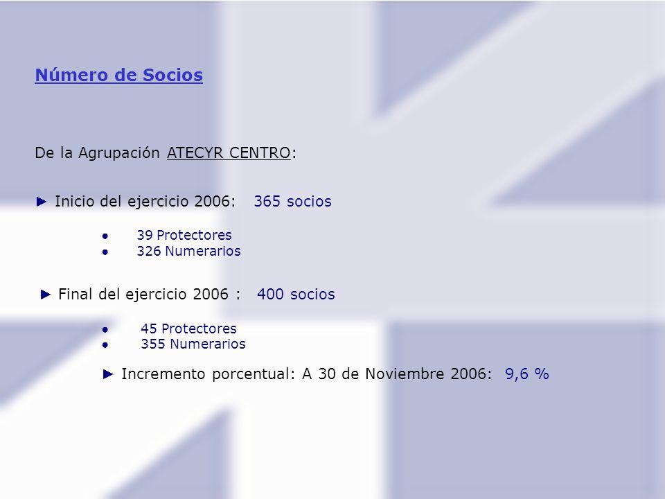 Número de Socios De la Agrupación ATECYR CENTRO: Inicio del ejercicio 2006: 365 socios 39 Protectores 326 Numerarios Final del ejercicio 2006 : 400 socios 45 Protectores 355 Numerarios Incremento porcentual: A 30 de Noviembre 2006: 9,6 %