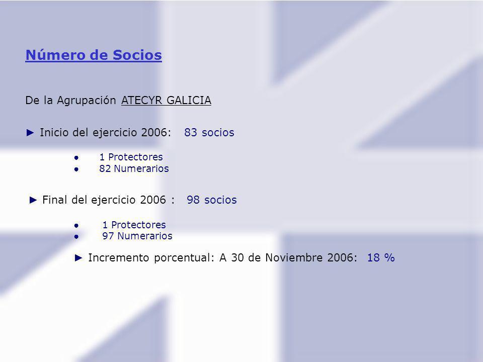 Número de Socios De la Agrupación ATECYR GALICIA Inicio del ejercicio 2006: 83 socios 1 Protectores 82 Numerarios Final del ejercicio 2006 : 98 socios