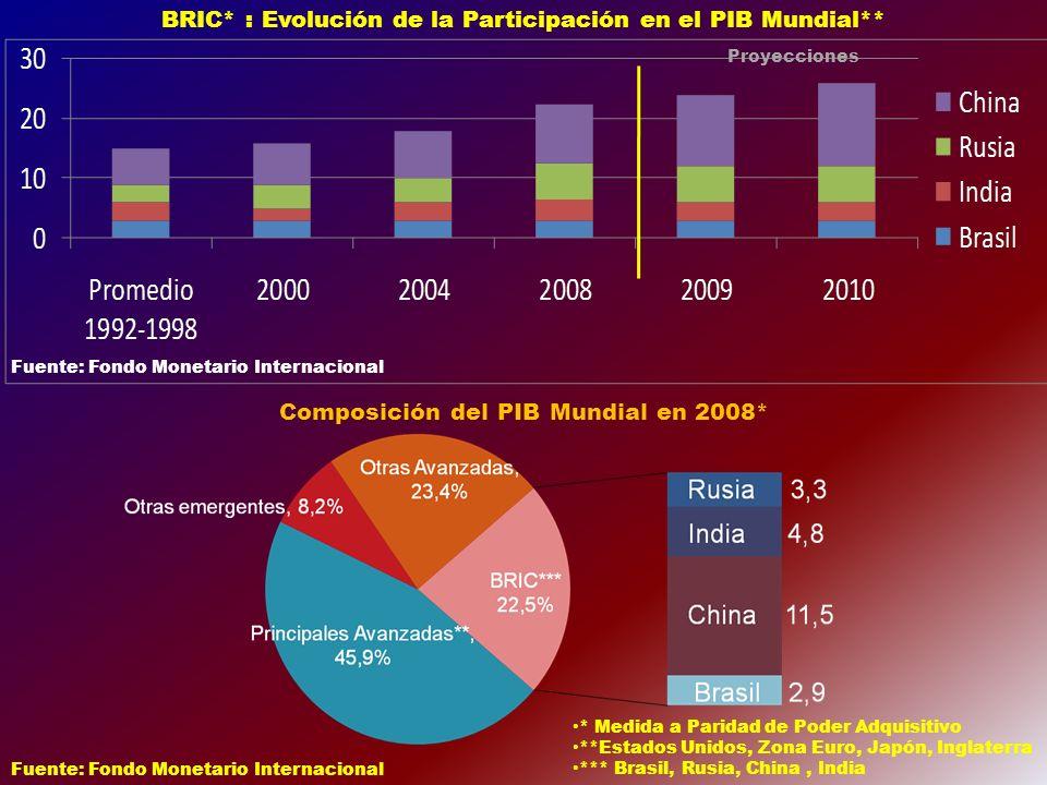 TRIGO: OFERTA Y DEMANDA 2010/11 Millones de toneladas Merc.