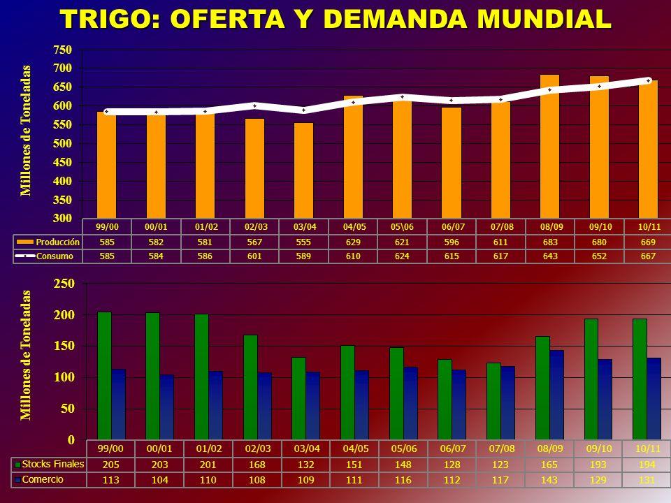 GIRASOL: OFERTA Y DEMANDA 2009/10 Millones de toneladas OFERTA TOTAL 2,2 Compras de la ind.
