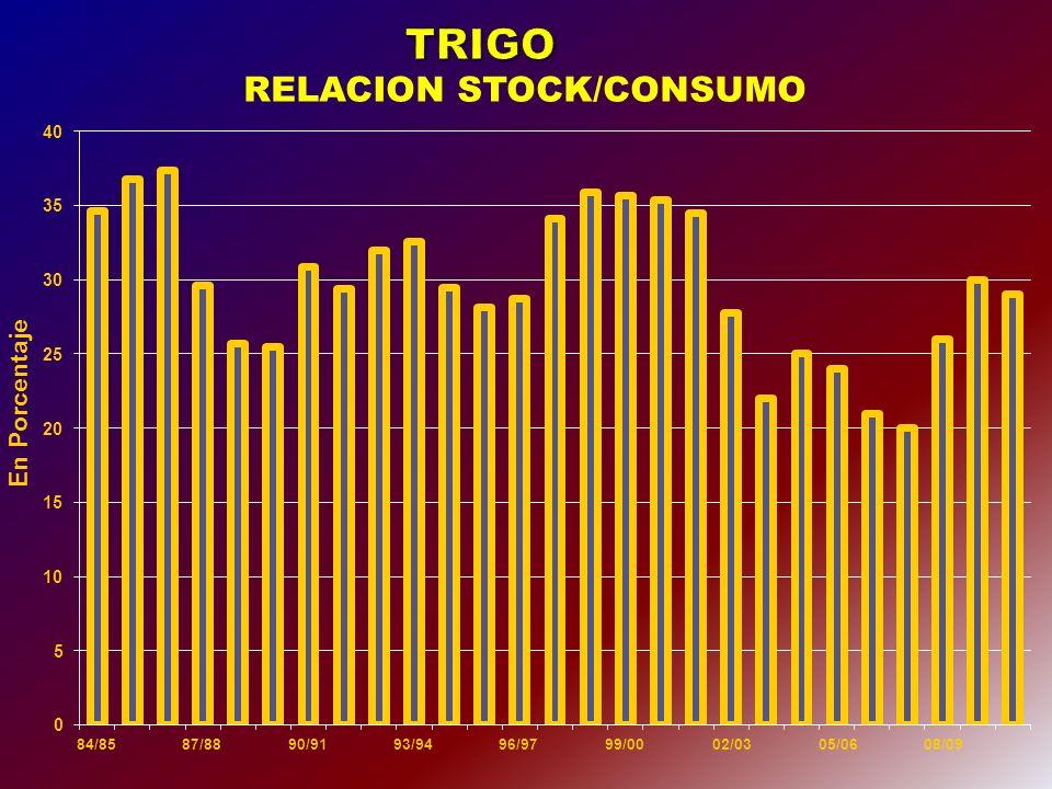 EVOLUCIÓN HISTÓRICA DEL ÁREA SEMBRADA CON TRIGO (PROMEDIOS QUINQUENALES) 1971-75 1976-19801981-1985 1986-1990 1991-19951996-2000 2001-2005 2009/2010 Producción 7.440.000 Tn Area sembrada 3.080.000 Ha
