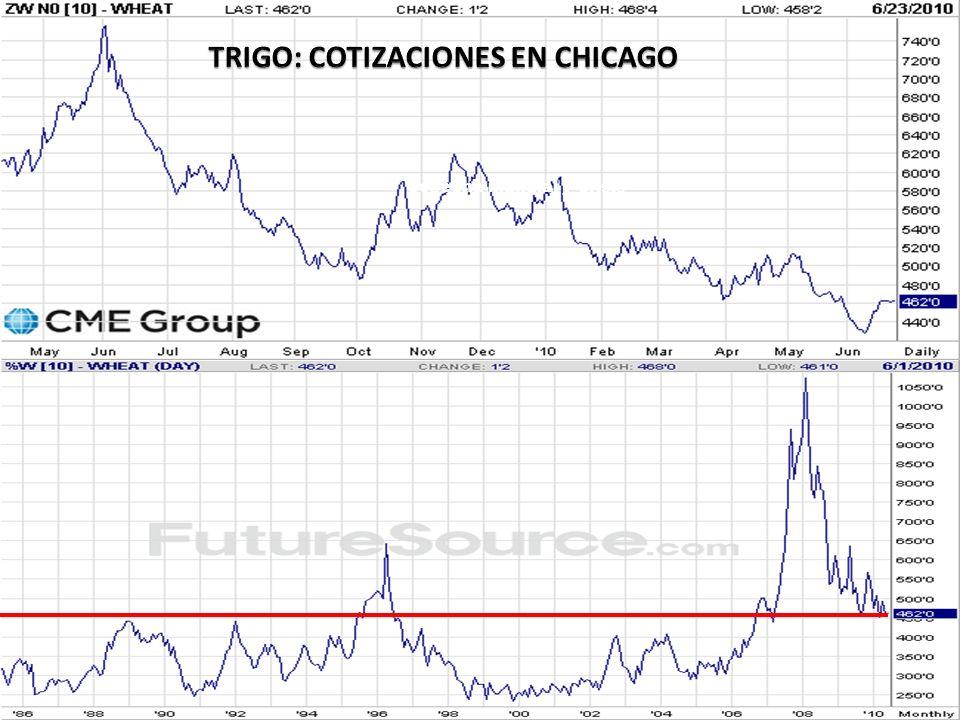 TRIGO: COTIZACIONES EN KANSAS U$S/TN.
