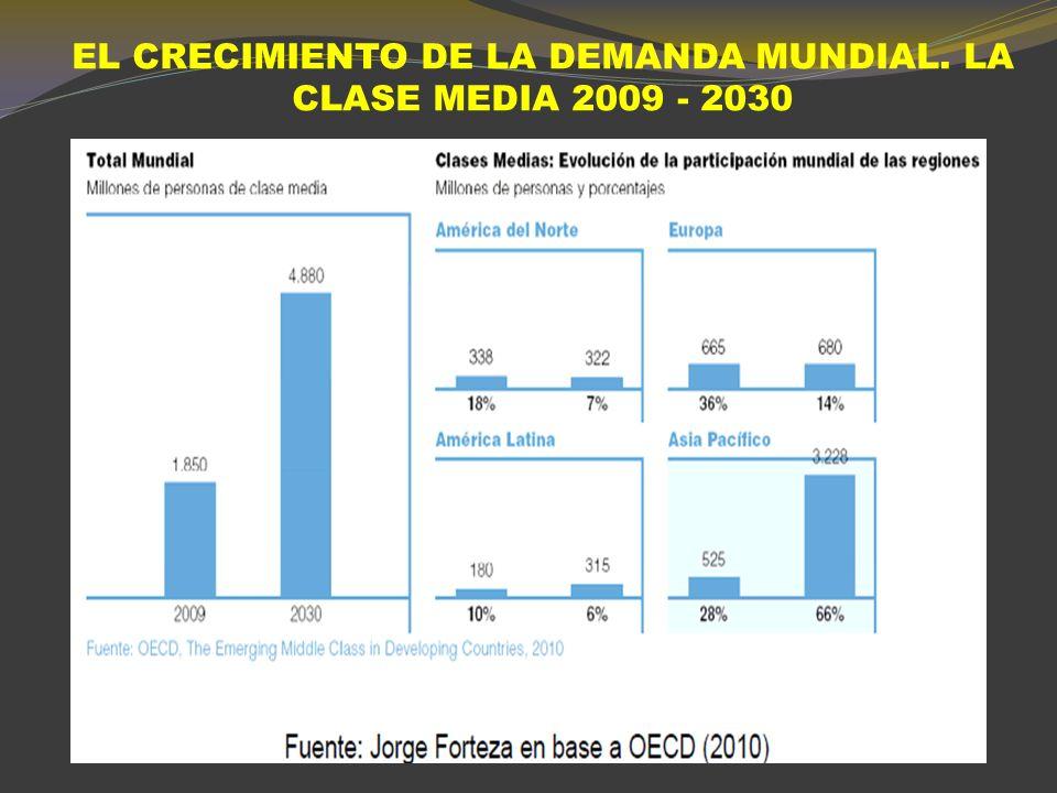 (*) El mercado por habitante ajustado surge normalizando el PIB por habitante de la clientela potencial, que en 2009 es el doble del de 1900.