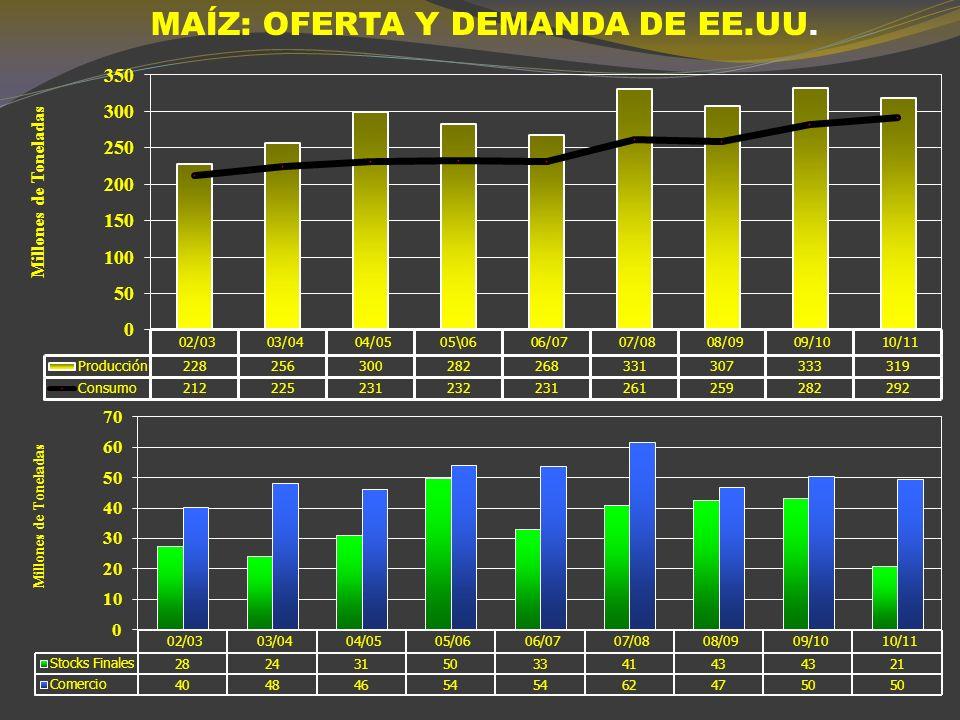 MAÍZ RELACION STOCK/CONSUMO