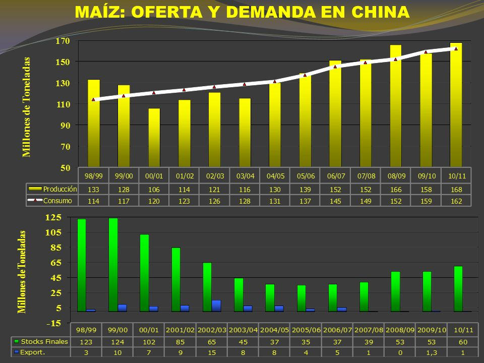 MAÍZ: OFERTA Y DEMANDA EN CHINA