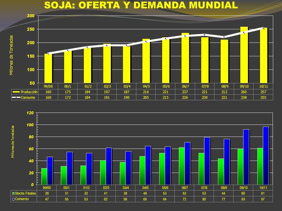 SOJA: PRODUCCION MUNDIAL (MILLONES DE TONELADAS)