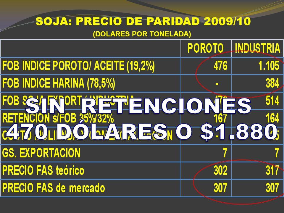 MAIZ 10/11: PRECIO DE PARIDAD (DOLARES POR TONELADA)