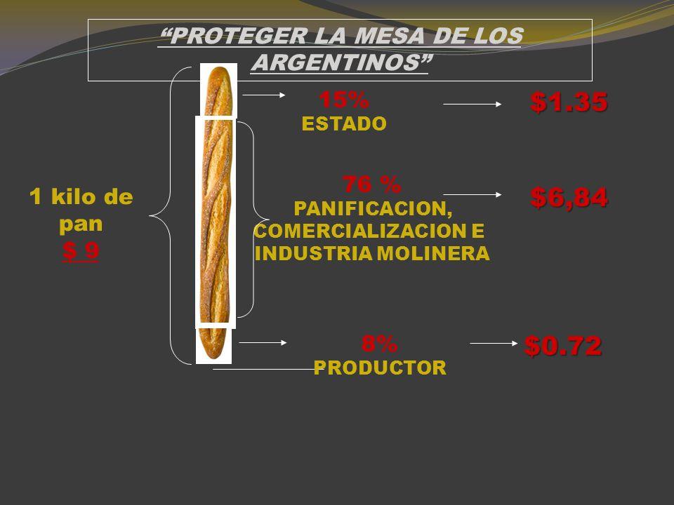 ultimo momento () EL 2 DE DICIEMBRE SE HABILITARAN 2,0 MILLONES DE TONELADAS DE EXPORTACIONES DE TRIGO Y EN FEBRERO 2,5 MILLONES MAS.