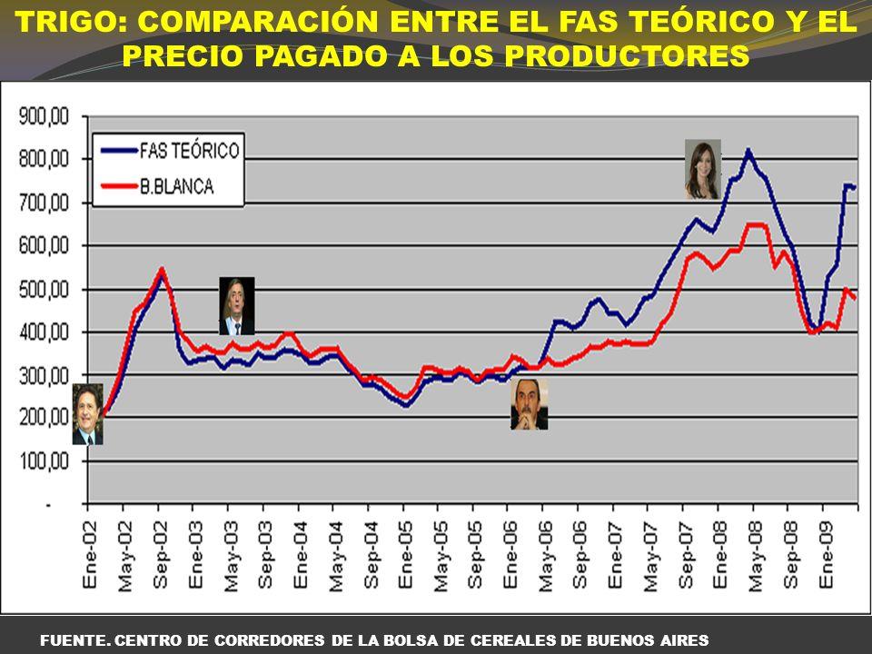 1 kilo de pan $ 9 8% PRODUCTOR 15% ESTADO 76 % PANIFICACION, COMERCIALIZACION E INDUSTRIA MOLINERA PROTEGER LA MESA DE LOS ARGENTINOS $0.72 $6,84 $1.35
