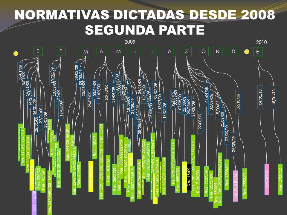 NORMATIVAS DICTADAS DESDE 2008 PRIMERA PARTE